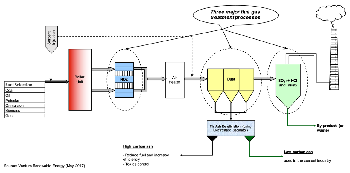"+ a schematic diagram showing aqcp for a typical ""clean"" power plant is  illustrated below"