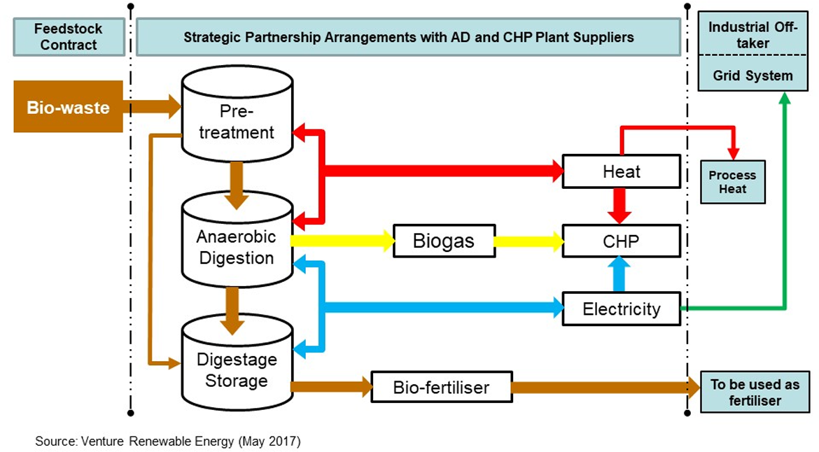 A schematic diagram of main sections of an AD – Biogas plant is illustrated below: